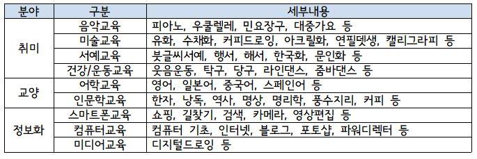 3기평생교육구분.JPG